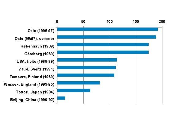 Wykres ilości złamań w wybranych krajach