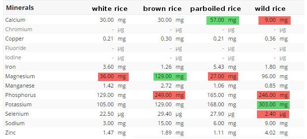 Jaki ryż najlepszy