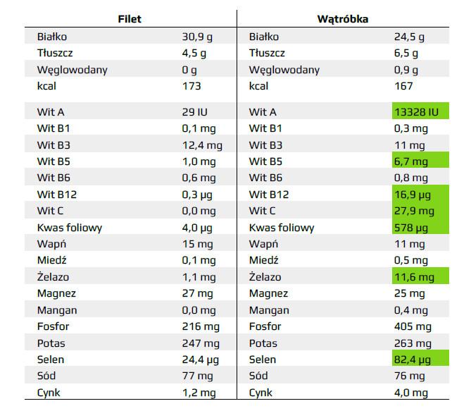 gęstość odżywcza